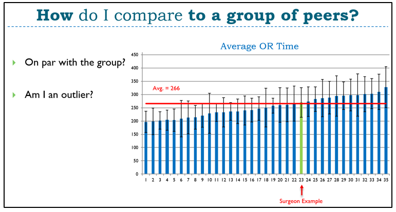 avg op time with outline