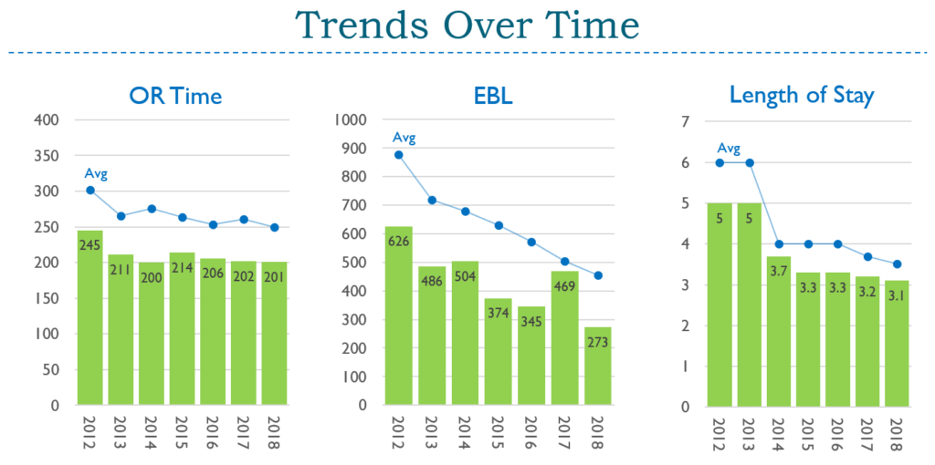 Trends Over Time
